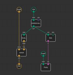 219 Best UI - Visual Programming images in 2019 | Coding, Computer