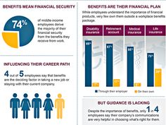 80% (4 out of 5) employees state that their workplace benefits are the main factor in whether they search for alternative employment. Are your employee benefits meeting the mark?