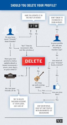Facebook Infographic Flowchart Should Your Delete Your Profile   http://thechrisvossshow.com/facebook-infographic-flowchart-should-your-delete-your-profile/