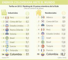 Energía Colombiana ante el Mundo #Energíagasyotros