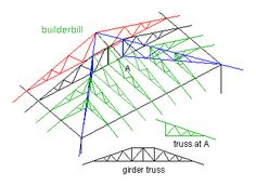 1000 images about wood trusses on pinterest roof for How to order roof trusses