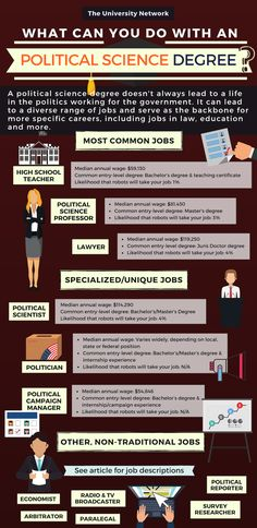 What can you do with a political science degree Teacher professor lawyer politician political campaign manager broadcaster reporter and more Read on to see job descriptio. Political Science Jobs, Political Articles, College Freshman Tips, College Fun, College Majors, College Ready, Online College, College Students, Future Jobs