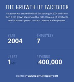 Facebook Timeline Gif Infographic |  The Nightlife Insight website have created a GIF infographic that shows the incredible growth of Facebook. See the growth in users revenue and employees. (Learn more at the source: http://www.nightlifeinsight.com/)  Facebook Timeline Gif Infographic first posted on Infographics Database (IgDb).