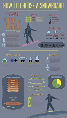 Snowboarding 101 - How to choose a snowboard