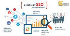 Buy affordable and professional website SEO packages for small and large businesses from the best SEO company. Hire the best organic SEO marketing experts. Seo Services Company, Local Seo Services, Best Seo Company, Web Development Company, Design Development, Seo Marketing, Digital Marketing Services, Internet Marketing, Online Marketing