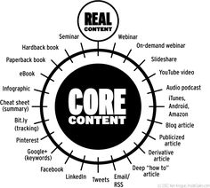 The Death of SEO-Part 2-Generating Real Content with The Core Content Model