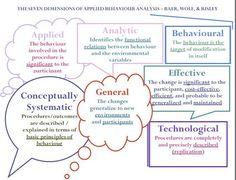 Concepts principles of behavior analysis