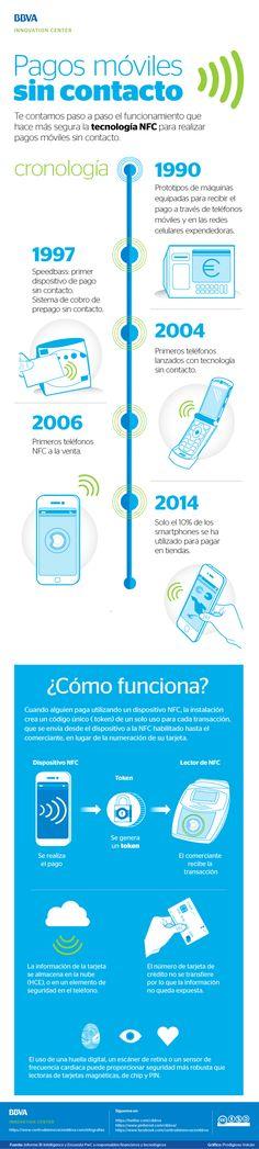 Infografía: Pagos móviles sin contacto: NFC   #Infographic #infografíaBBVA #NFC #infografía #Pagosmóviles #Mobile #MobilePayments  #infografía #NewBanking #Banking #Innovación #Tecnología