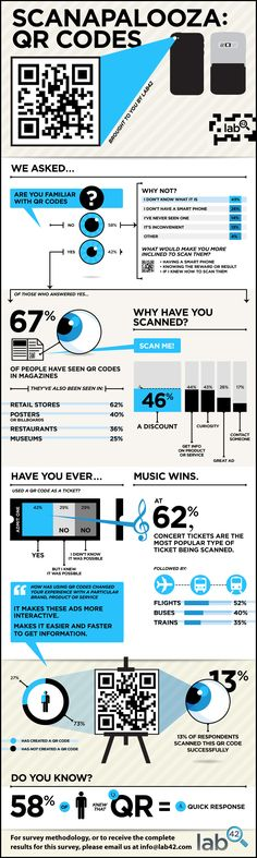 Scanapalooza: QR Code statistics #infographic @lab42research