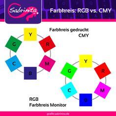 Die sechs Grundfarben einmal in CMY und einmal in RGB.