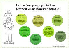 Yrtit, kasvitieto, luonnontieto, tehtävät Science, Geography, Finland, Internet, Chart