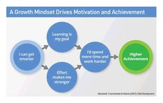 Why A Growth Mindset Is Key To Mindfulness Education Quotes For Teachers, Education College, Quotes For Students, Quotes For Kids, Middle School Science, Elementary Science, Elementary Education, Smash Book, Sports Illustrated