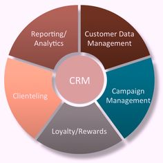 Retail CRM Software Solutions By- ControlERP