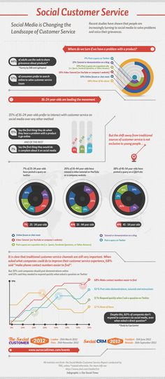 El servicio de atención al cliente en el Social Media #infografia #infographic #marketing #socialmedia