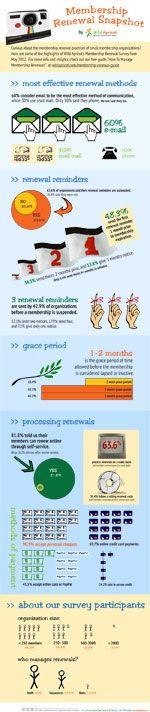 Infographic: Member Renewal Snapshot