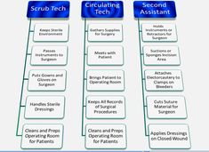 Surgical Technologist Exam Cst Questions And Answers By