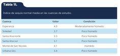 Martínez-Arredondo, J. C., Jofre Meléndez, R., Ortega Chávez, V. M., & Ramos Arroyo, Y. R. (2015). Descripción de la variabilidad climática normal (1951-2010) en la cuenca del río Guanajuato, centro de México [Tabla 11]. Acta Universitaria, 25(6), 31-47. doi: 10.15174/au.2015.799
