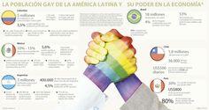 Los consumidores gay de la región gastan más que las parejas heterosexuales