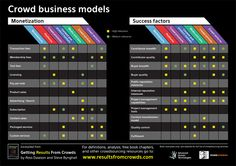 Getting results from crowds - Crowd Business Models by Ross Dawson and Steve Bynghall