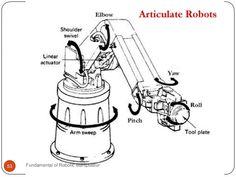 Articulated Robot Arm 53 Fundamental of Robotic Manipulator