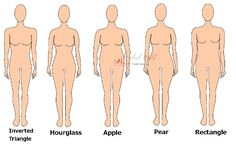 Determine your body shape with our body shape calculator. Enter waist, hips and shoulder measurement and the body shape calculator will show your type!