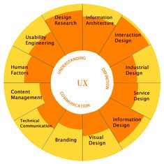 My_UX_experience - interesting way to show the experience.