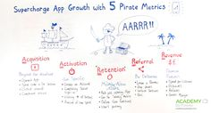 SUPERCHARGE APP GROWTH WITH 5 PIRATE MOBILE METRICS