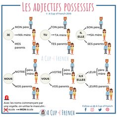 French Language Lessons, French Language Learning, French Lessons, French Basics, French For Beginners, French Flashcards, French Worksheets, French Expressions, French Teaching Resources