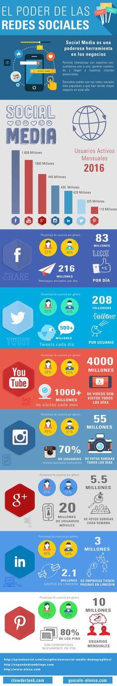 No puedes dejar pasar el poder del Social Media para tu Negocio. Descubre sus ventajas y las redes sociales más populares e influyentes del año.