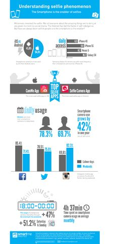 La obsesión de los millenials por las selfies. #infografia #infographics #socialmedia
