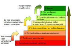Acht veelgemaakte fouten bij verandering zijn juist de acht fasen in het model van John P. Kotter.