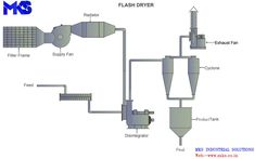 We are leading Flash Dryer Manufacturer in India. MKS Flash Dryer is a pneumatic system which is efficient and inexpensive drying technology. #FlashDryer#IndustrialDryer #Dryers #Manufacturer #Industry #CustomizedFlashDryer Industrial Dryers, Fluidized Bed, Best Dryer, Thin Film, Chemical Industry, Food Industry, Rotary, Sodium Hydroxide, Ceiling Lights