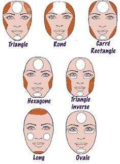 Tout sur le contouring du visage