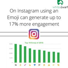 From the recent studies found that using an emoji in your Instagram post will result in 17% more interaction. Over 23,000 profiles and 6,000,000 profiles were analyzed, the accounts which included emojis have a 2% interaction rate compared to the 1.7% without. #WhiteDwarf #SocialMedia #Instagram For More Please Visit: http://www.whitedwarf.in/social-media-marketing/