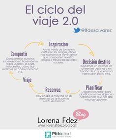 ciclo del viaje 2.0 - turismo 2.0