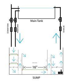 Aquarium Plumbing Guide Part II: Basic & Advanced Plumbing