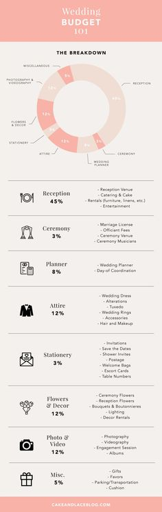 Regardless of what your budget may be, you can calculate exactly how much money you'll need for your big day with our wedding budget pie chart.