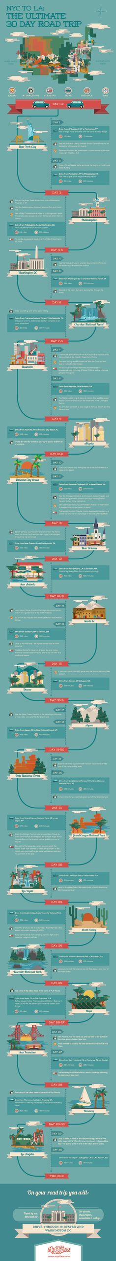 NYC to LA: The Ultimate 30 Day Road Trip #infographic #Travel