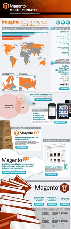 Magento Infographics