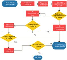 Ultimate Flowchart Guide  Complete Flowchart Tutorial With