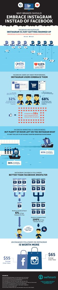 Who wins the battle of Instagram vs Facebook? Where is your time and ad money best spent? Check this infographic and my experience. What do you think? Leave a comment here or on the blog! https://louisem.com/51131/instagram-vs-facebook