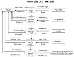 10 Uml Ideas Diagram Class Diagram Activity Diagram