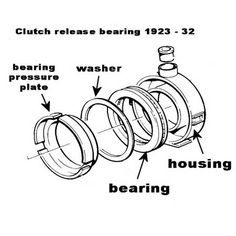Automotive Clutch Release Bearing, Automotive Clutch Release Bearing manufacturers, Automotive Clutch Release  Bearing suppliers,  Automotive Clutch Release Bearing Manufacturers India