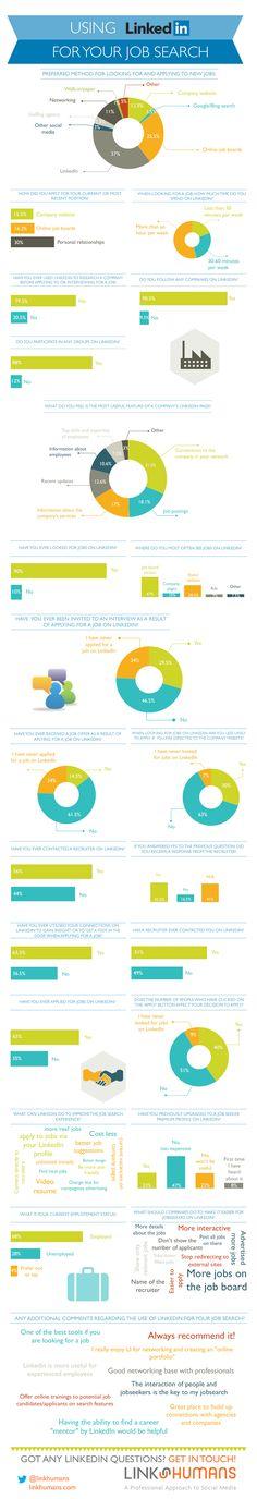 Studie mit 252 Befragten 18-55-jährigen zur #LinkedIn Job Suche via @JorgenSundberg #infografik