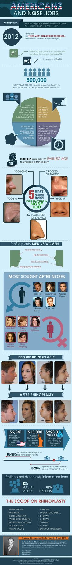 Americans and Nose Jobs