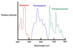 =spectra for phenanthrene (2).png (580×392)