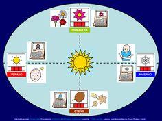 MATERIALES - Las estaciones del año: Mapa de las estaciones.  Conjunto de actividades sobre las estaciones del año.  http://arasaac.org/materiales.php?id_material=1058