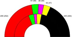 """German federal election, 1998 - Seat results – SPD in red, Greens in green, PDS in purple, FDP in yellow, CDU/CSU in black-1998 - General election victory for SPD leader Gerhard Schroeder leads to """"Red-Green coalition"""" with the Green Party."""