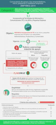 Marketing Digital, Php, Technology Integration, Small Businesses, Tecnologia