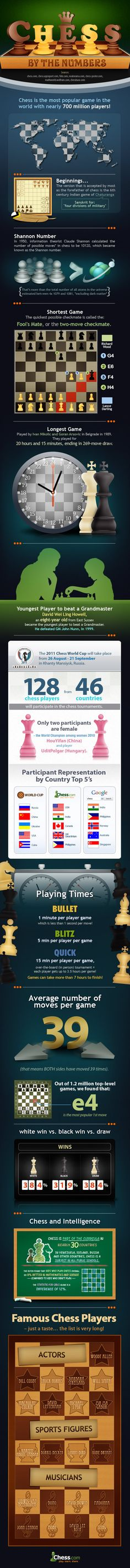 Chess is the most popular game in the world - Find out what you don't know about it.